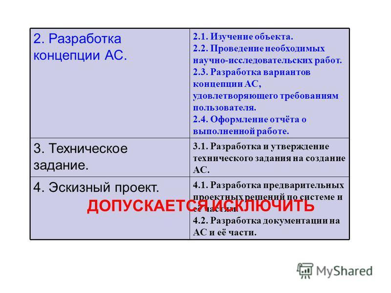 4.1. Разработка предварительных проектных решений по системе и её частям. 4.2. Разработка документации на АС и её части. 4. Эскизный проект. 3.1. Разработка и утверждение технического задания на создание АС. 3. Техническое задание. 2.1. Изучение объе