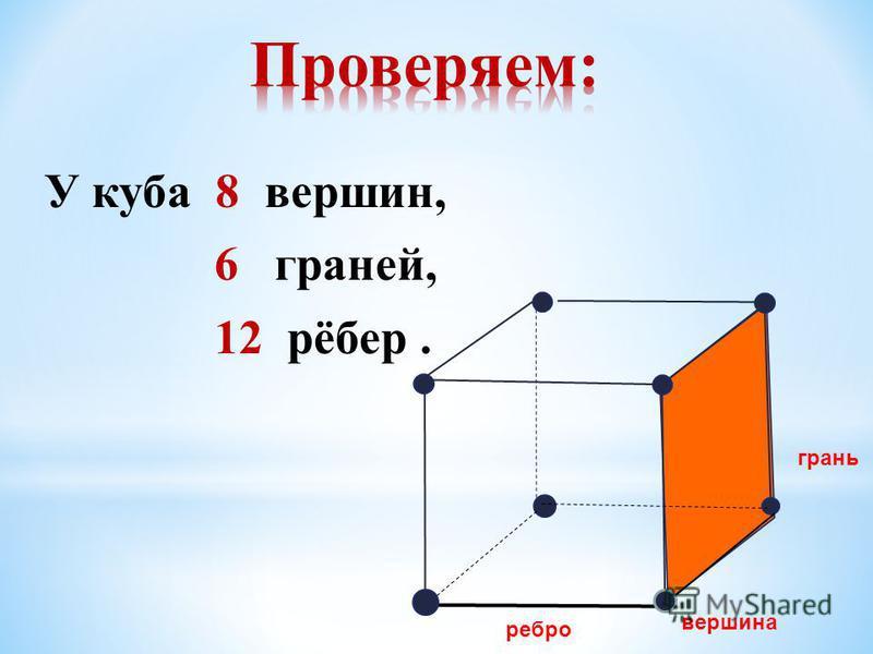 У куба 8 вершин, 6 граней, 12 рёбер. грань вершина ребро