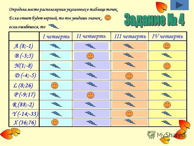 Определи место расположения указанных в таблице точек. Если ответ будет верный, то ты увидишь значок, если ошибешься, то A (8;-1) B (-3;5) I четверть N(1;-8) D (-4;-5) L (8;26) P (-9;17) R (88;-2) Y (-14;-33) X (36;76) II четверть III четвертьIV четв