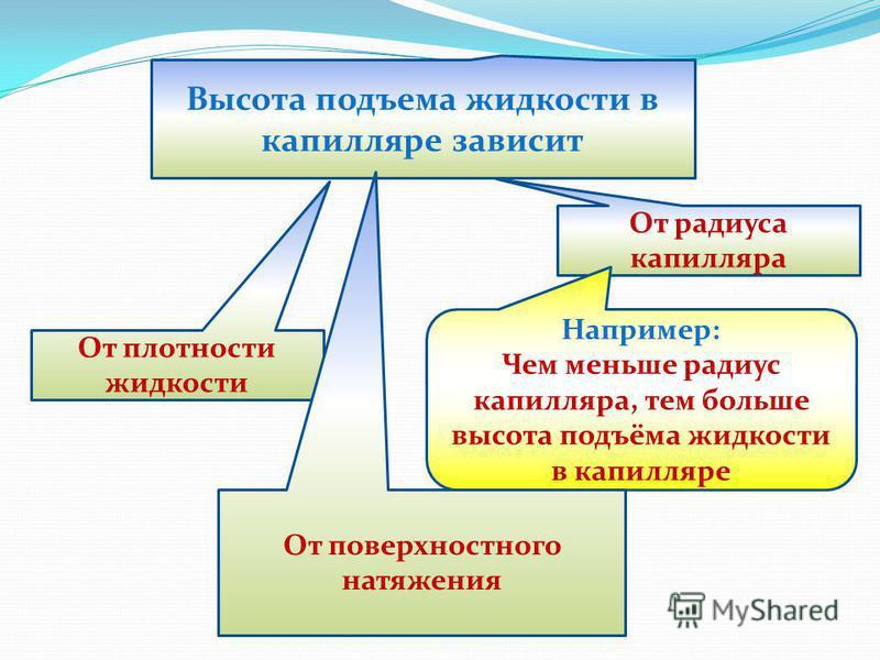 Высота подъема жидкости в капилляре зависит От плотности жидкости От радиуса капилляра Например: Чем меньше радиус капилляра, тем больше высота подъёма жидкости в капилляре От поверхностного натяжения