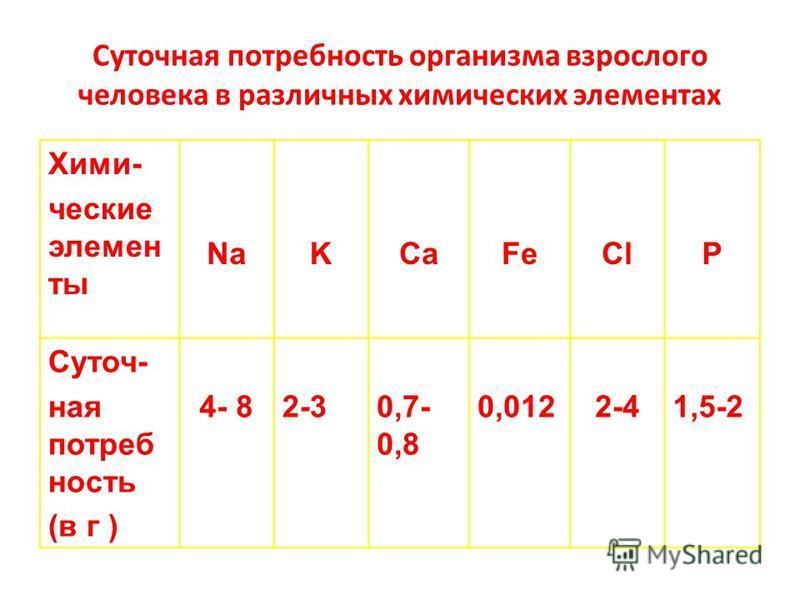 Суточная потребность организма взрослого человека в различных химических элементах Хими- ческие элементы NaKCaFeClP Суточ- ная потребность (в г ) 4- 82-30,7- 0,8 0,0122-41,5-2
