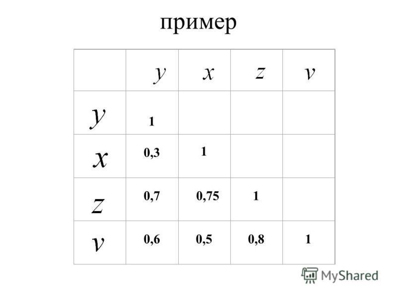 Очевидно, что факторы x и z дублируют друг друга. В анализ целесообразно включить фактор z, а не x, хотя корреляция z с результатом y слабее, чем корреляция фактора x с y (r yz <r yx ), но зато слабее, чем меж факторная корреляция r zv <r xv. Поэтому