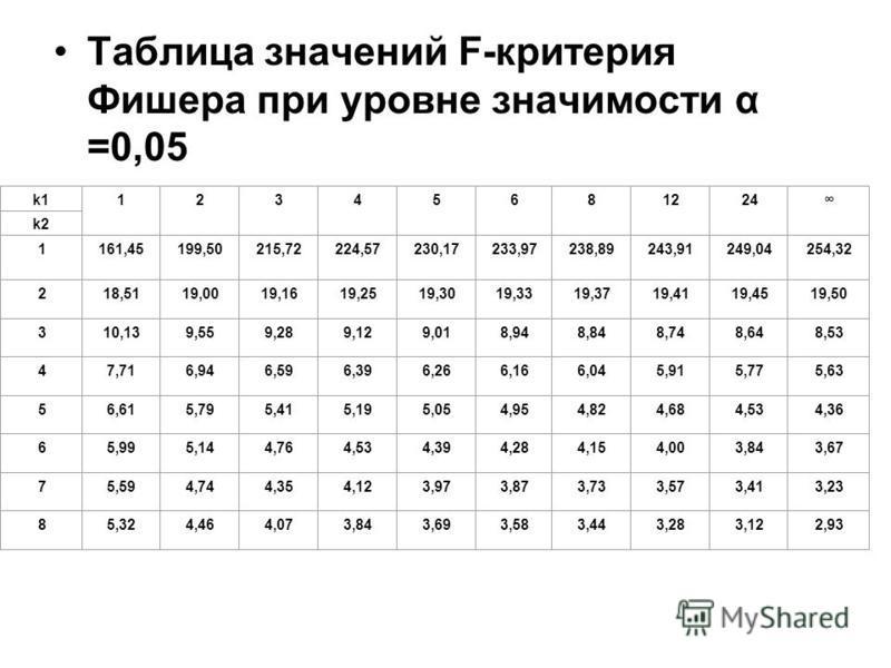 Таблица значений F-критерия Фишера при уровне значимости α =0,05 k11 2 3 4 5 6 8 12 24 k2k2 1 161,45 199,50 215,72 224,57 230,17 233,97 238,89 243,91 249,04 254,32 2 18,51 19,00 19,16 19,25 19,30 19,33 19,37 19,41 19,45 19,50 3 10,13 9,55 9,28 9,12 9