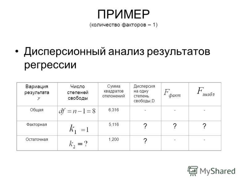 ПРИМЕР (количество факторов – 1) Дисперсионный анализ результатов регрессии Вариация результата Число степеней свободы Сумма квадратов отклонений Дисперсия на одну степень свободы,D Общая 6,316--- Факторная 5,116 ??? Остаточная 1,200 ? --