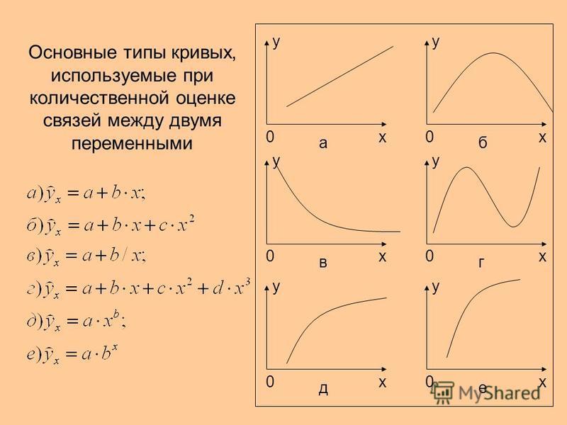 0 х y a 0 х y б 0 х y в 0 х y г 0 х y д 0 х y е Основные типы кривых, используемые при количественной оценке связей между двумя переменными
