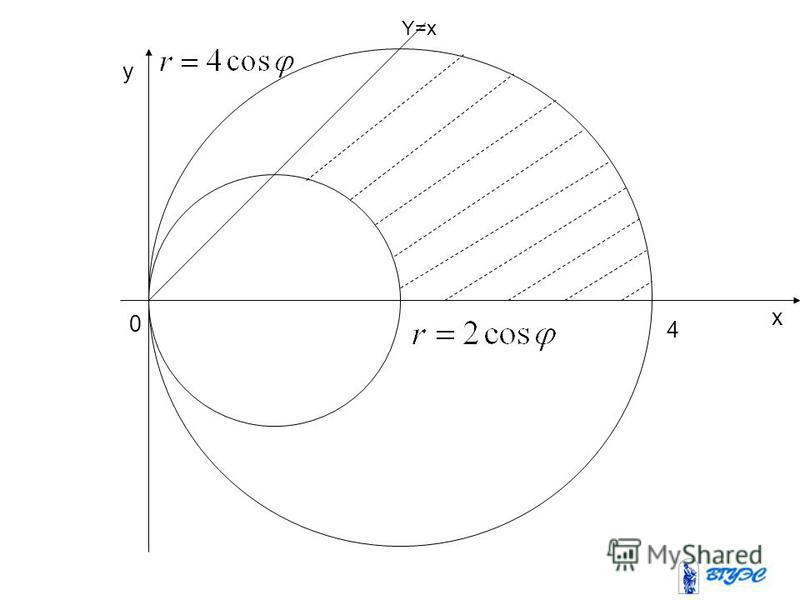 Y=x 0 4 x y