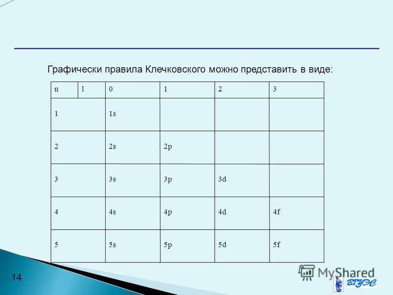 14 Графически правила Клечковского можно представить в виде: nl0123 11s 22s2p 33s3p3d 44s4p4d4f 55s5p5d5f