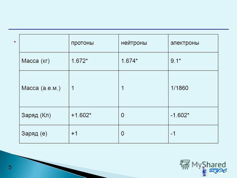 5 протоны нейтроны электроны Масса (кг)1.672*1.674*9.1* Масса (а.е.м.)111/1860 Заряд (Кл)+1.602*0-1.602* Заряд (е)+10