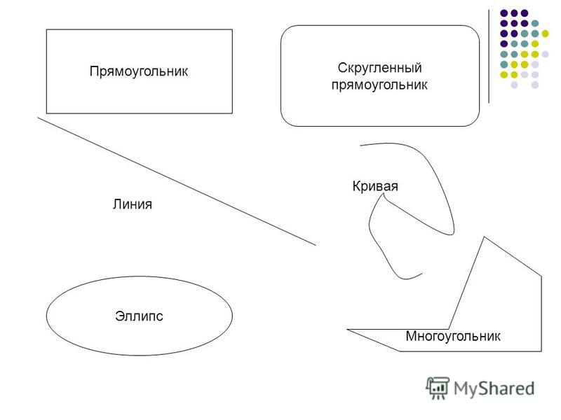 Основные виды графических примитивов в растровом редакторе Paint Линия Прямоугольник, скругленный прямоугольник, эллипс Кривая Многоугольник