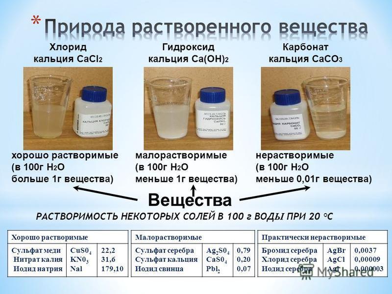 Вещества хорошо растворимые (в 100 г H 2 O больше 1 г вещества) нерастворимые (в 100 г H 2 O меньше 0,01 г вещества) малорастворимые (в 100 г H 2 O меньше 1 г вещества) РАСТВОРИМОСТЬ НЕКОТОРЫХ СОЛЕЙ В 100 г ВОД Ы ПРИ 20 °С Хорошо растворимые Сульфат