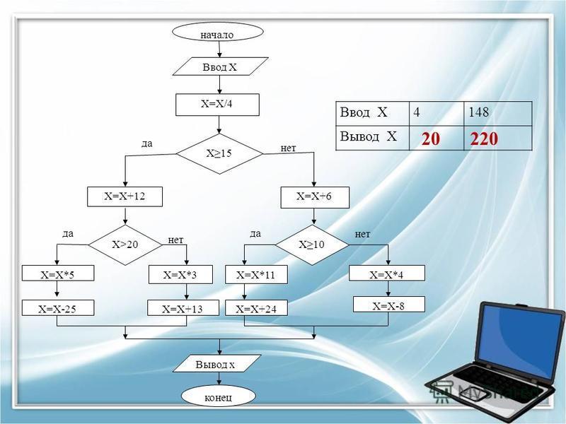 начало Ввод Х Х=Х/4 Х15 да нет Х=Х+12Х=Х+6 Х>20Х10 да нет Х=Х*5Х=Х*3Х=Х*11Х=Х*4 Х=Х-25Х=Х+13Х=Х+24 Х=Х-8 Вывод х конец Ввод Х4148 Вывод Х 20220