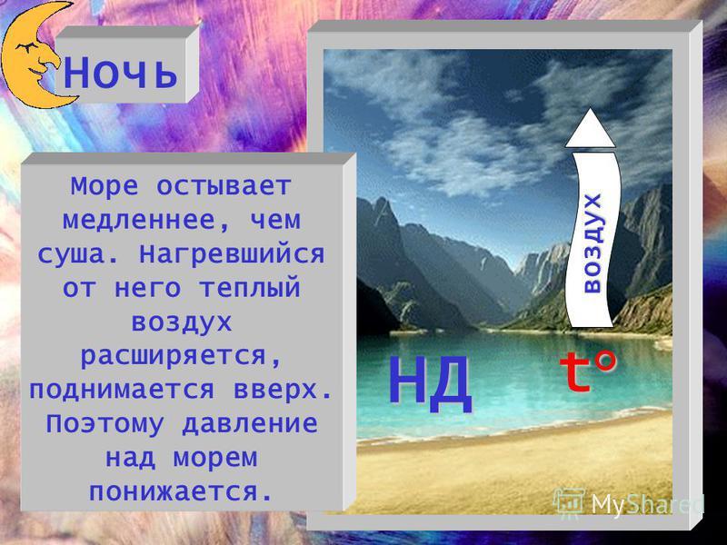 Ночь t°t°t°t° воздух НД Море остывает медленнее, чем суша. Нагревшийся от него теплый воздух расширяется, поднимается вверх. Поэтому давление над морем понижается.