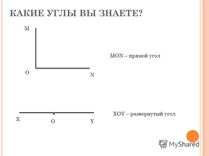 КАКИЕ УГЛЫ ВЫ ЗНАЕТЕ? MON – прямой угол N O M XOY – развернутый угол OY X