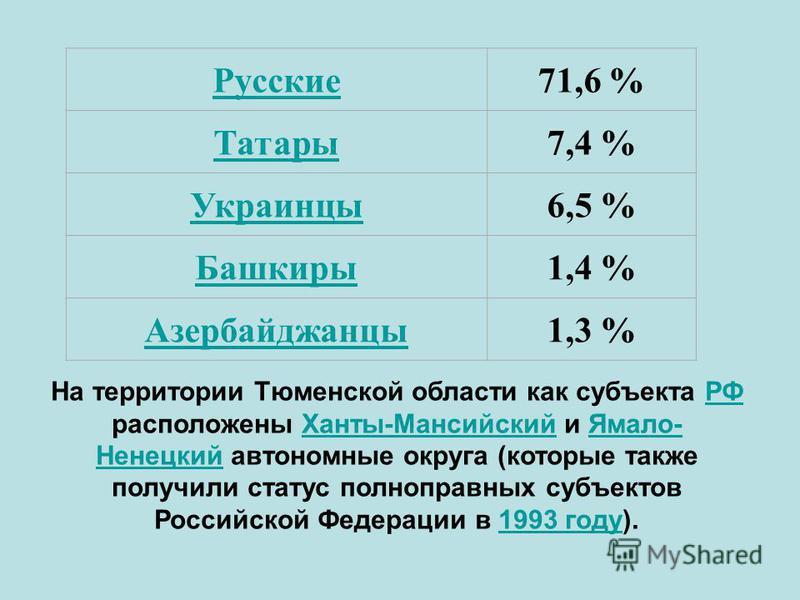 Русские 71,6 % Татары 7,4 % Украинцы 6,5 % Башкиры 1,4 % Азербайджанцы 1,3 % На территории Тюменской области как субъекта РФ расположены Ханты-Мансийский и Ямало- Ненецкий автономные округа (которые также получили статус полноправных субъектов Россий