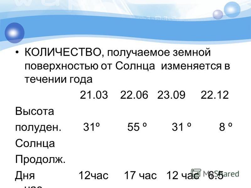 КОЛИЧЕСТВО, получаемое земной поверхностью от Солнца изменяется в течении года 21.03 22.06 23.09 22.12 Высота полудень. 31º 55 º 31 º 8 º Солнца Продолж. Дня 12 час 17 час 12 час 6.5 час