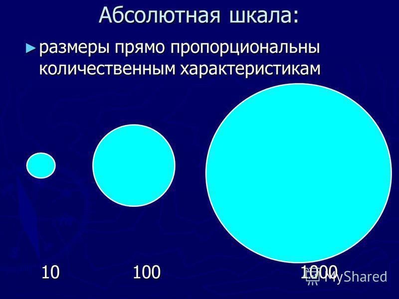 Абсолютная шкала: размеры прямо пропорциональны количественным характеристикам размеры прямо пропорциональны количественным характеристикам 10 100 1000 10 100 1000