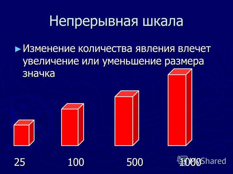 Непрерывная шкала Изменение количества явления влечет увеличение или уменьшение размера значка Изменение количества явления влечет увеличение или уменьшение размера значка 25 100 500 1000