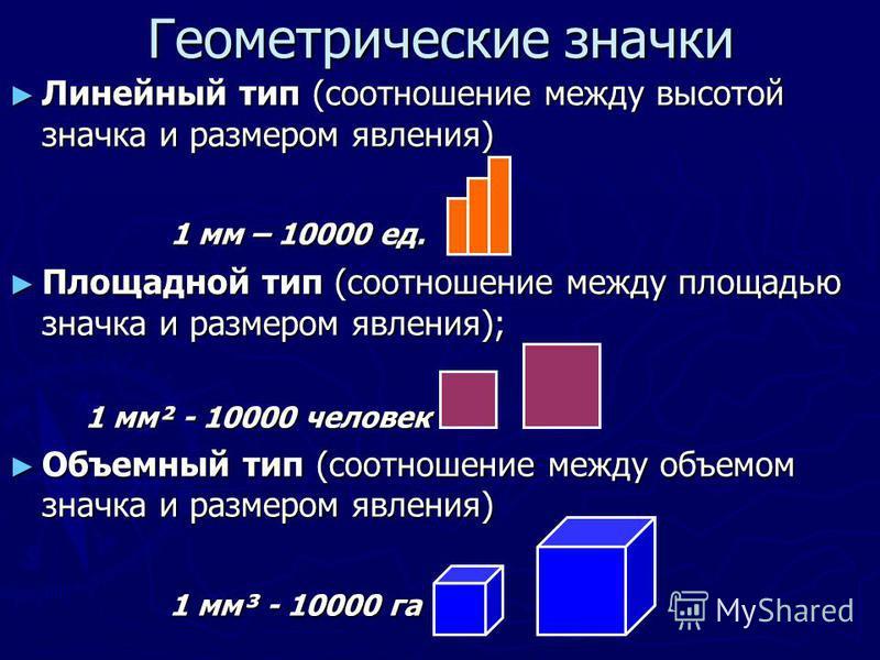 Геометрические значки Линейный тип (соотношение между высотой значка и размером явления) Линейный тип (соотношение между высотой значка и размером явления) 1 мм – 10000 ед. 1 мм – 10000 ед. Площадной тип (соотношение между площадью значка и размером