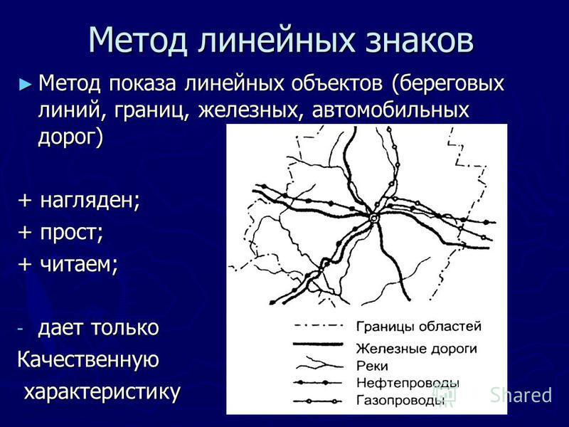 Метод линейных знаков Метод показа линейных объектов (береговых линий, границ, железных, автомобильных дорог) Метод показа линейных объектов (береговых линий, границ, железных, автомобильных дорог) + нагляден; + прост; + читаем; - дает только Качеств