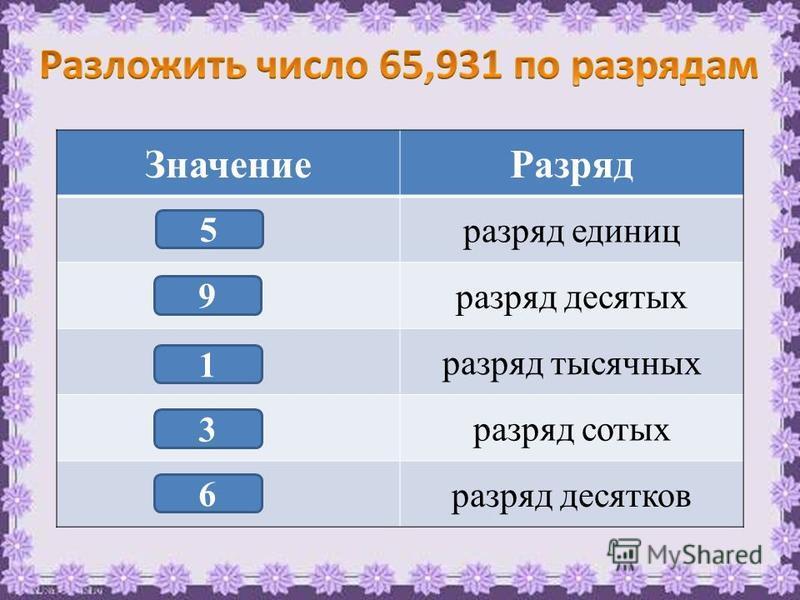 Значение Разряд разряд единиц разряд десятых разряд тысячных разряд сотых разряд десятков 5 9 1 3 6