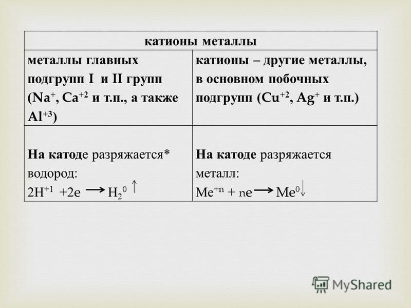 катионы металлы металлы главных подгрупп I и II групп (Na +, Ca +2 и т. п., а также Al +3 ) катионы – другие металлы, в основном побочных подгрупп (Cu +2, Ag + и т. п.) На катоде разряжается * водород : 2 Н +1 +2e Н 2 0 На катоде разряжается металл :