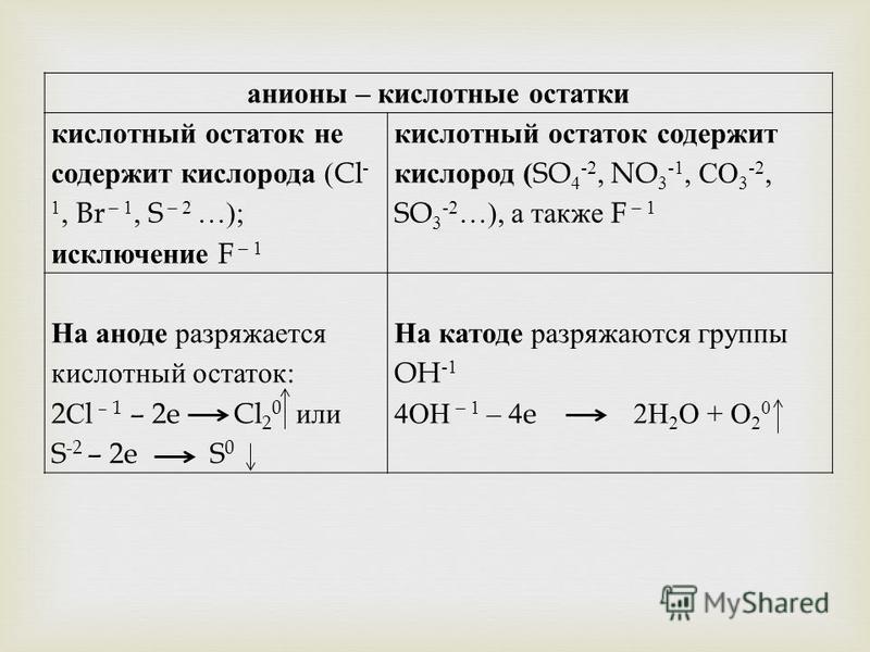 анионы – кислотные остатки кислотный остаток не содержит кислорода (Cl - 1, Br – 1, S – 2 …); исключение F – 1 кислотный остаток содержит кислород ( SO 4 -2, NO 3 -1, СО 3 -2, SO 3 -2 …), а также F – 1 На аноде разряжается кислотный остаток : 2 С l –