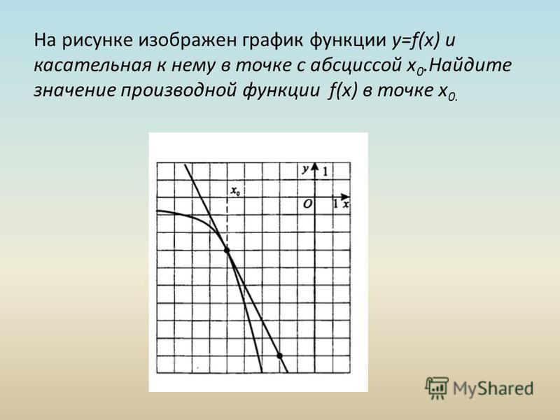 На рисунке изображен график функции y=f(x) и касательная к нему в точке с абсциссой x 0. Найдите значение производной функции f(x) в точке x 0.