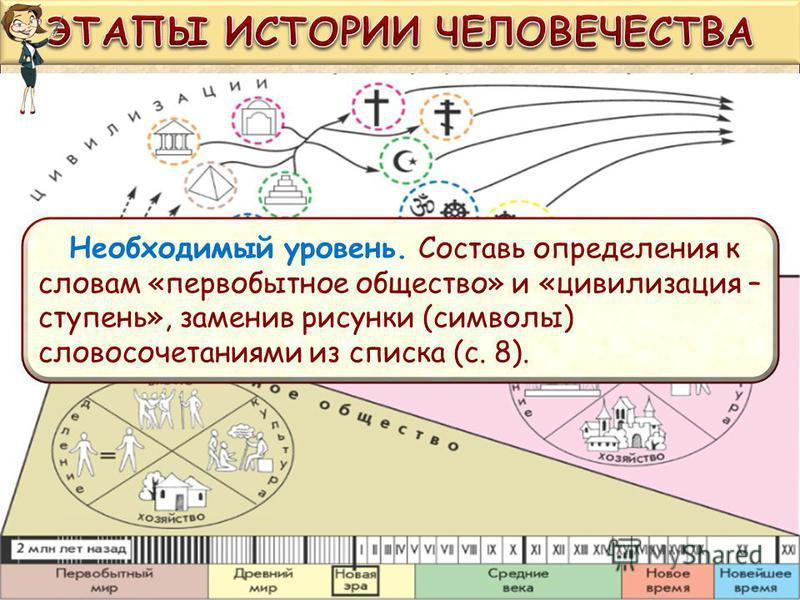 Необходимый уровень. Составь определения к словам «первобытное общество» и «цивилизация – ступень», заменив рисунки (символы) словосочетаниями из списка (с. 8).