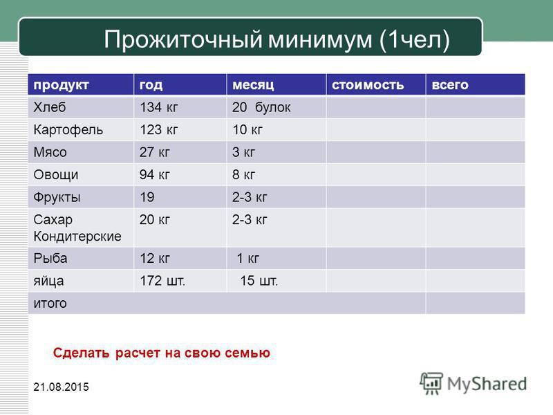 Прожиточный минимум (1 чел) продуктгодмесяцстоимостьвсего Хлеб 134 кг 20 булок Картофель 123 кг 10 кг Мясо 27 кг 3 кг Овощи 94 кг 8 кг Фрукты 192-3 кг Сахар Кондитерские 20 кг 2-3 кг Рыба 12 кг 1 кг яйца 172 шт. 15 шт. итого 21.08.2015 Сделать расчет
