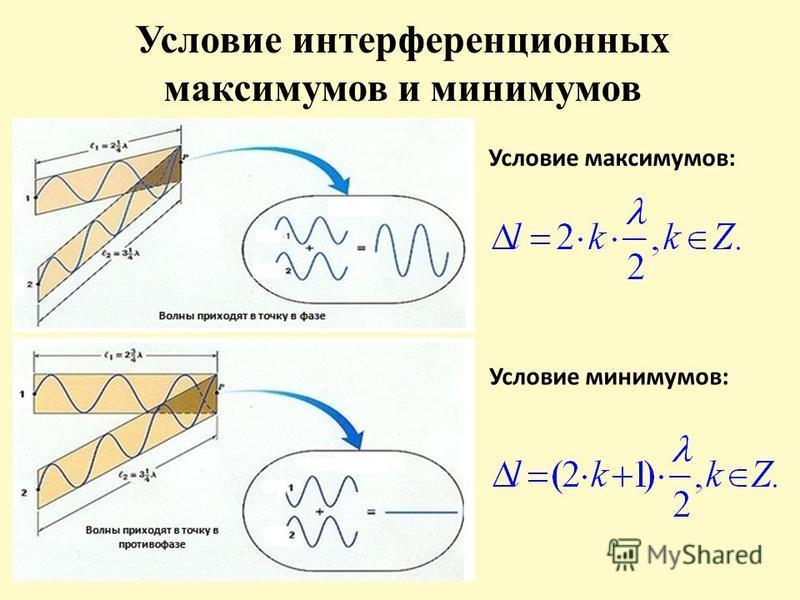 Условие интерференционных максимумов и минимумов Условие максимумов: Условие минимумов: