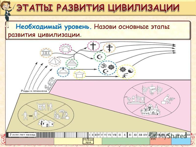 Необходимый уровень. Назови основные этапы развития цивилизации.