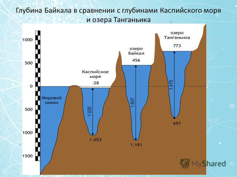 Глубина Байкала в сравнении с глубинами Каспийского моря и озера Танганьика