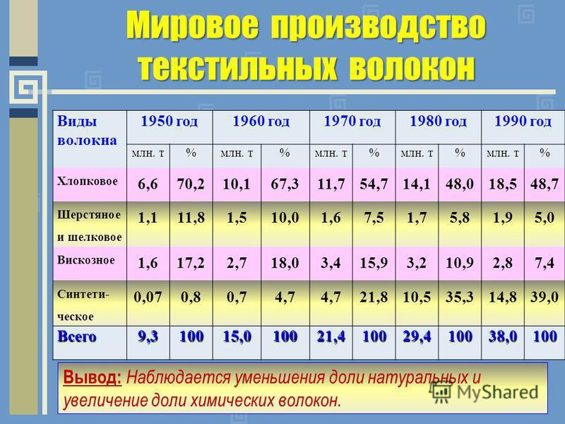 Мировое производство текстильных волокон Виды волокна 1950 год 1960 год 1970 год 1980 год 1990 год млн. т % % % % % Хлопковое 6,670,210,167,311,754,714,148,018,548,7 Шерстяное и шелковое 1,111,81,510,01,67,51,75,81,95,0 Вискозное 1,617,22,718,03,415,