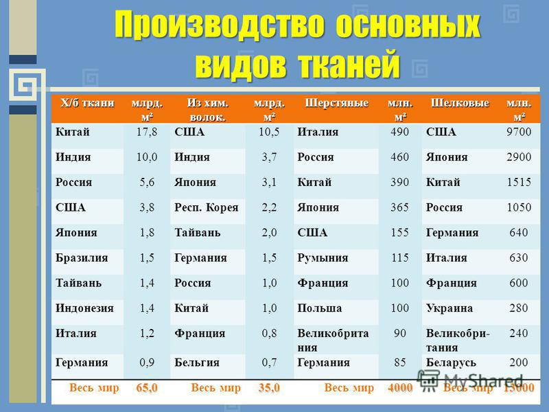 Производство основных видов тканей Х/б ткани млрд. м² Из хим. волок. млрд. м² Шерстяные млн. м² Шелковые Китай 17,8США10,5Италия 490США9700 Индия 10,0Индия 3,7Россия 460Япония 2900 Россия 5,6Япония 3,1Китай 390Китай 1515 США3,8Респ. Корея 2,2Япония 3