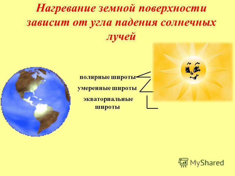 Нагревание земной поверхности зависит от угла падения солнечных лучей экваториальные широты умеренные широты полярные широты