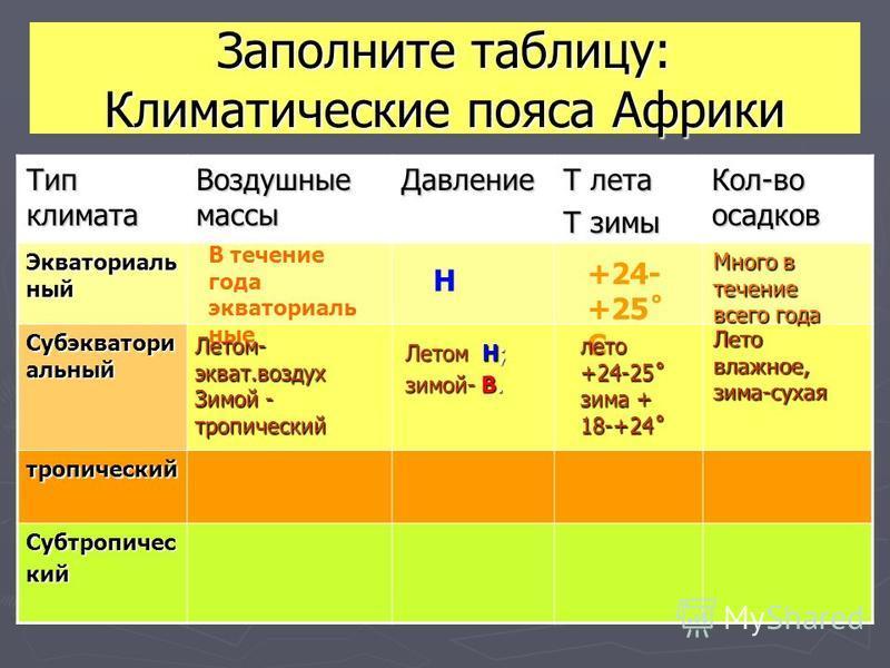 Заполните таблицу: Климатические пояса Африки Тип климата Воздушные массы Давление Т лета Т зимы Кол-во осадков Экваториаль ный Субэкватори альный тропический Субтропический В течение года экваториальные Н +24- +25˚ С Много в течение всего года Летом
