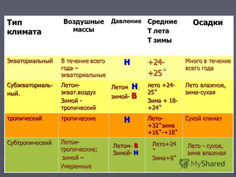 Тип климата Воздушные массы Давление Средние Т лета Т зимы Осадки Экваториальный В течение всего года – экваториальные Н +24- +25 ˚ Много в течение всего года Субэкваториаль-ный. Летом- экват.воздух Зимой - тропический Летом Н ; зимой- В лето +24- 25