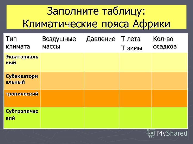 Заполните таблицу: Климатические пояса Африки Тип климата Воздушные массы Давление Т лета Т зимы Кол-во осадков Экваториаль ный Субэкватори альный тропический Субтропический