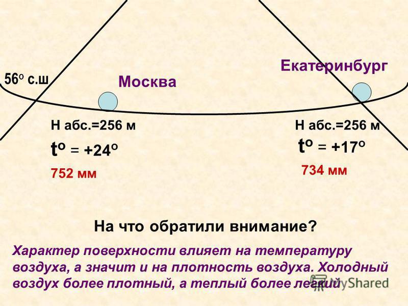 Москва Екатеринбург 56 о с.ш 752 мм 734 мм Н абс.=256 м На что обратили внимание? Характер поверхности влияет на температуру воздуха, а значит и на плотность воздуха. Холодный воздух более плотный, а теплый более легкий t o = +24 о t o = +17 о