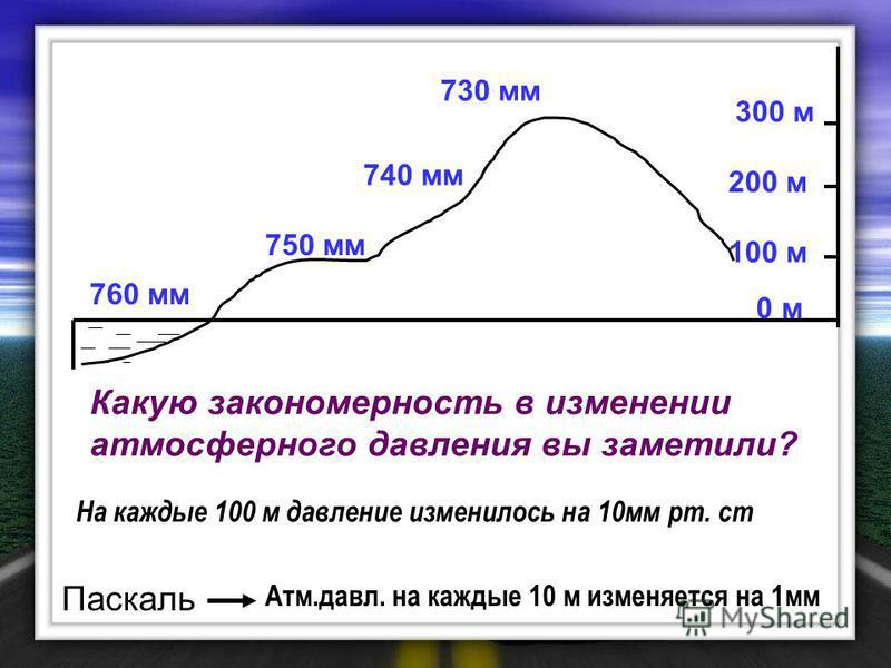 100 м 760 мм 0 м 200 м 750 мм 300 м 740 мм 730 мм Какую закономерность в изменении атмосферного давления вы заметили? Паскаль Атм.давл. на каждые 10 м изменяется на 1 мм На каждые 100 м давление изменилось на 10 мм рт. ст