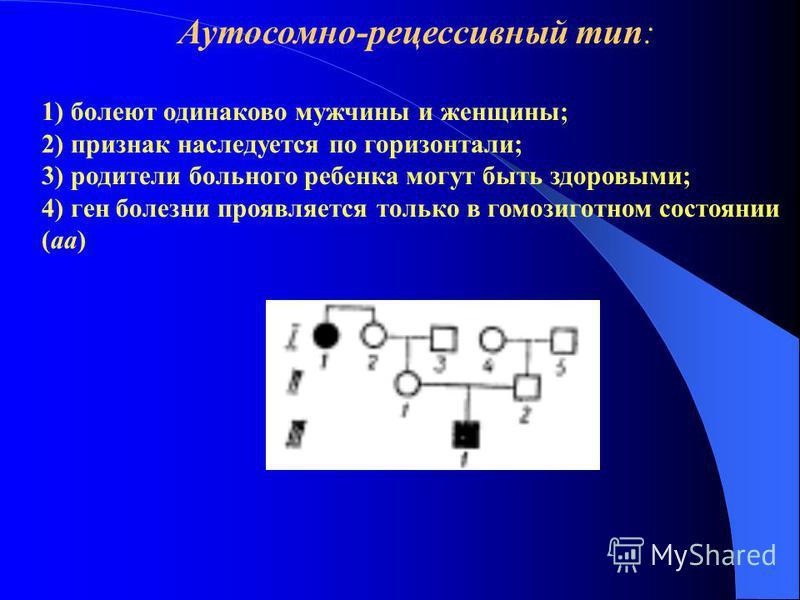 Аутосомно-рецессивный тип: 1) болеют одинаково мужчины и женщины; 2) признак наследуется по горизонтали; 3) родители больного ребенка могут быть здоровыми; 4) ген болезни проявляется только в гомозиготном состоянии (аа)