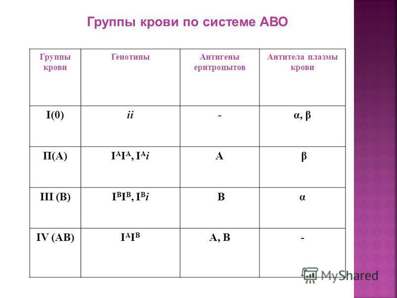 4. Кодоминирование - проявление в гетерозиготном состоянии признаков, определяемых двумя аллелями У человека ген, кодирующий группы крови по системе ABO, имеет три аллеля (множественные аллели): IA, IB и i. Аллели IA и IB является ко доминантных. Алл