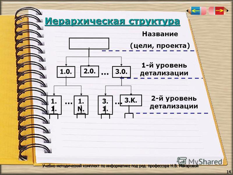 Иерархическая структура Иерархическая структура 14 Учебно-методический комплект по информатике под ред. профессора Н.В. Макаровой 3.K.3.K. Название (цели, проекта) 1-й уровень детализации 2-й уровень детализации 1.0. 1. 2.0. 3.0. 1. N. 3.1.3.1. … … …