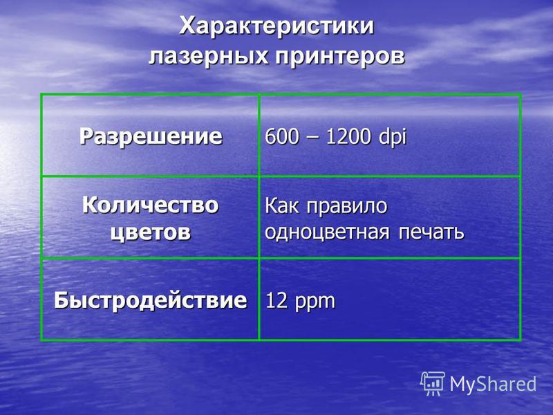 Характеристики лазерных принтеров Разрешение 600 – 1200 dpi Количество цветов Как правило одноцветная печать Быстродействие 12 ppm