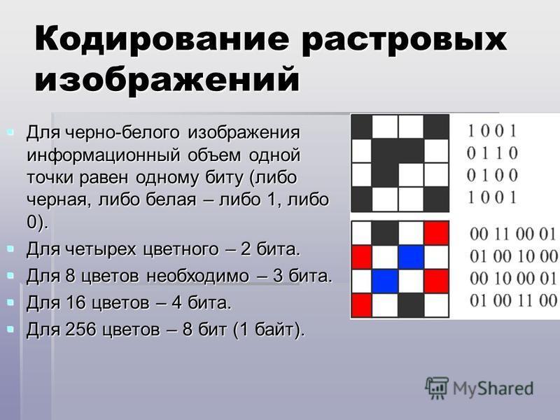 Кодирование растровых изображений Для черно-белого изображения информационный объем одной точки равен одному биту (либо черная, либо белая – либо 1, либо 0). Для черно-белого изображения информационный объем одной точки равен одному биту (либо черная