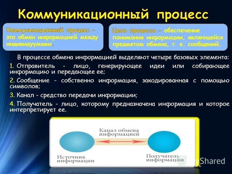 В процессе обмена информацией выделяют четыре базовых элемента: 1. Отправитель - лицо, генерирующее идеи или собирающее информацию и передающее ее; 2. Сообщение - собственно информация, закодированная с помощью символов; 3. Канал - средство передачи