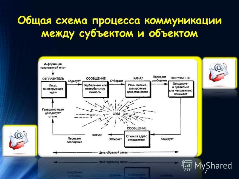 Общая схема процесса коммуникации между субъектом и объектом 7