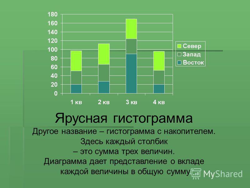 Ярусная гистограмма Другое название – гистограмма с накопителем. Здесь каждый столбик – это сумма трех величин. Диаграмма дает представление о вкладе каждой величины в общую сумму