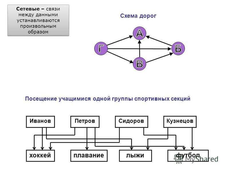 Файловая система Windows дерево папок: Иерархические – используется древовидная структура. корень