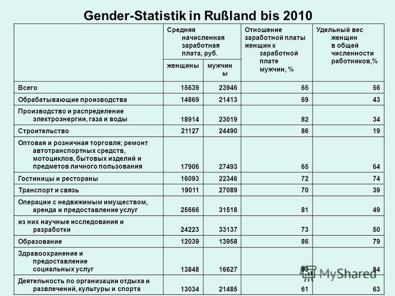 Gender-Statistik in Rußland bis 2010 Средняя начисленная заработная плата, руб. Отношение заработной платы женщин к заработной плате мужчин, % Удельный вес женщин в общей численности работников,% женщины мужчины Всего 15639239466556 Обрабатывающие пр